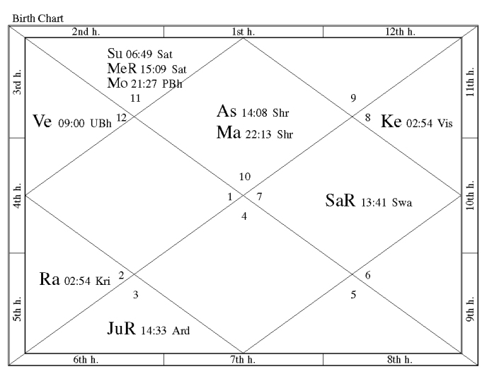 What Is Vedic Astrology Jonathan Crews Vedic Astrology Vedic